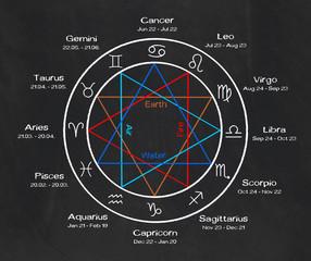 zodiac signs on a blackboard