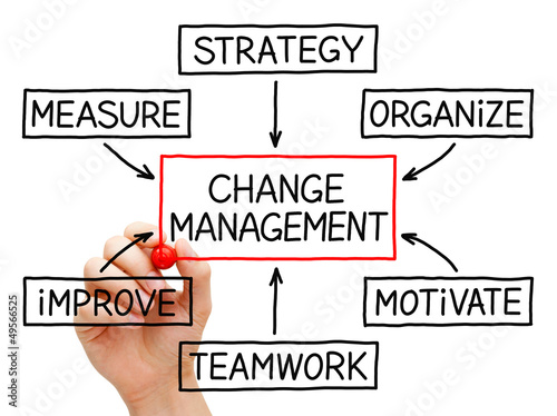 Change Management Flow Chart Stock Photo And Royalty Free Images On