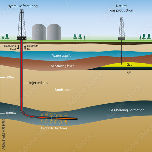 an analysis of the methods of extracting petroleum and gas hydraulic fracturing and their negative e Hydraulic fracturing: safe oil and natural gas extraction (video) hydraulic fracturing is a proven technology used safely for more than 60 years in more than a million wells.