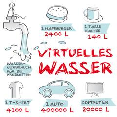 Virtuelles Wasser, Water footprint, versteckter Wasserverbrauch.