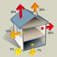 Chauffage - Pertes de chaleur dans une maison B