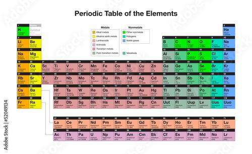 Tavola periodica degli elementi chimici immagini e vettoriali royalty free su - Tavola degli elementi chimici ...