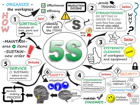 """5S"" Sketch Notes (process improvement lean methodology)"