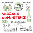 Soziale Kompetenz, Soft Skills, Teamwork