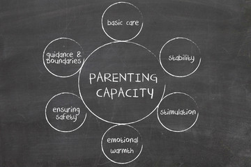 Parenting capacity management business strategy concept diagram