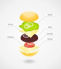 Composition of hamburger