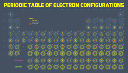 Periodic Table Of Electron Configurations