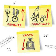 Qualität Effizienz Kosten, english