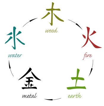 Five elements - WU XING (wood, fire, earth, metal, water)