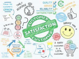 CUSTOMER SATISFACTION Sketch Notes (consumer service marketing)