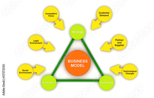 business models & strategy essay Porter (1980) argues that this model is based on the insight that a good business strategy should meet the opportunities and threats in the organizations external environment particularly, competitive strategy should be based on an understanding of industry structures and the way they change.