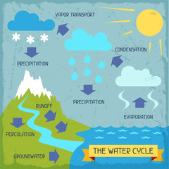 The water cycle. Poster with nature infographics in flat style.
