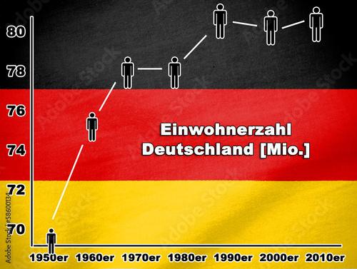 Entwicklung Einwohnerzahl Deutschland