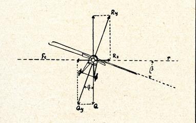 Scheme of plane's heeling