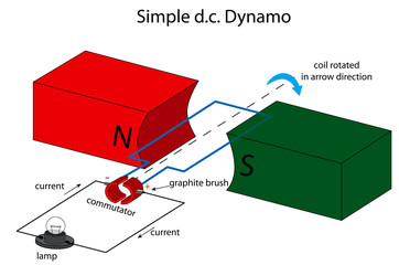 Simple dc dynamo illustration