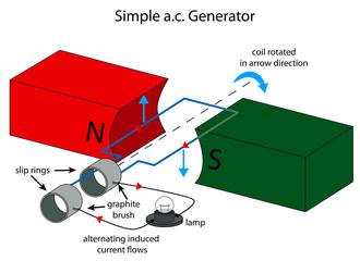Illustration of simple alternating current generator