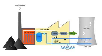 Illustration showing process of coal power production