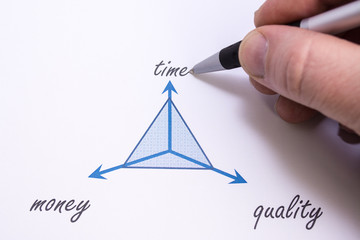 Projekt-Dreieck