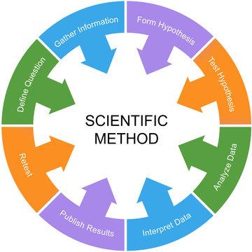 Scientific Method Word Circle Concept White Center