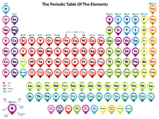 Periodic table of elements with pointer shapes