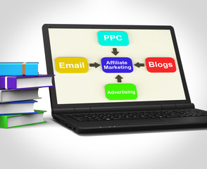 Affiliate Marketing Laptop Shows Email Pay Per Click And Blogs