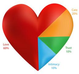 Relationship Heart Chart