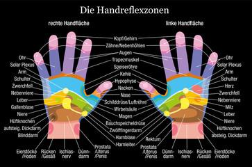 Hand reflexology chart description black german