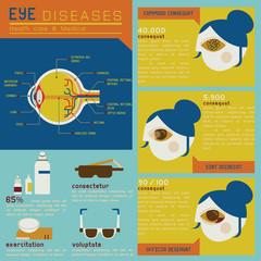 Eye diseases set