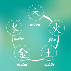 Wu Xing - Chinese Symbol of Five Elements