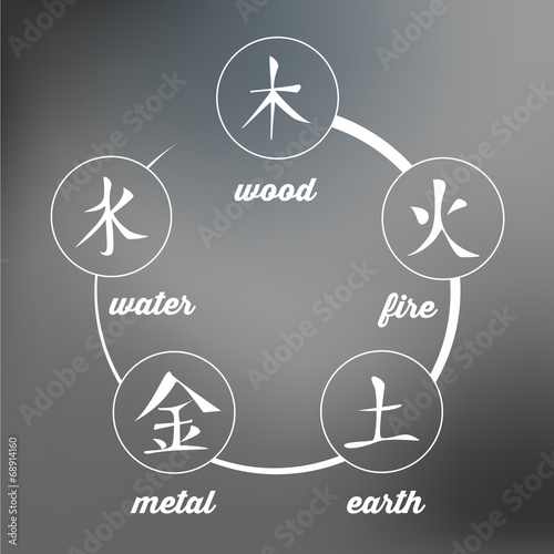 Wu Xing Chinese Symbol Of Five Elements Stock Image And Royalty