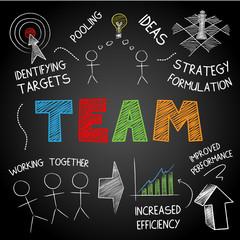 """TEAM"" SKETCH NOTES (graphic teamwork ideas collaboration)"