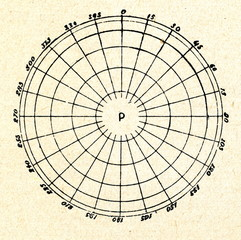 Orthographic projection (polar aspect)