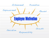 employee motivation at workplace