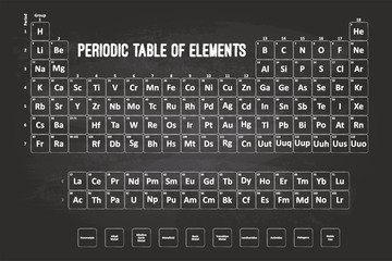 Periodic Table Of Elements With Chalk Font On Black Chalkboard