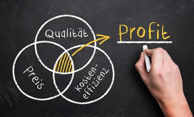 Schnittmenge aus Qualität, Preis und Kosten ist der Profit