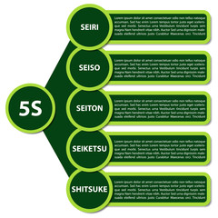 5S Strategy diagram - description in japanese language