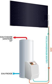 Panneau thermodynamique