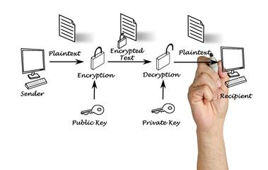 Public key encryption