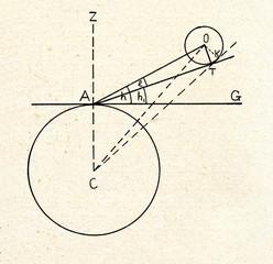 Semidiameter of celestial body (C- Earth centre)