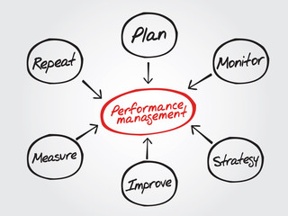 Performance management flow chart diagram, business strategy