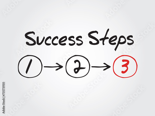 12 easy in papers research steps successful