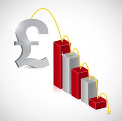 british pound price falling illustration
