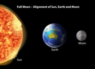 Full Moon Alignment