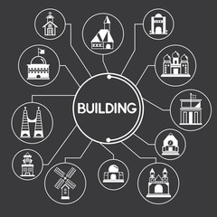 building, construction mind mapping