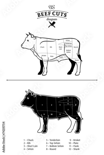 American Us Beef Cuts Diagram Stock Image And Royalty Free Vector