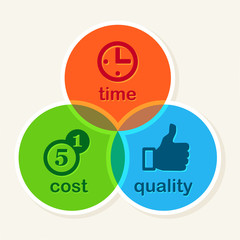 Time Cost Quality Balance concept, business strategy