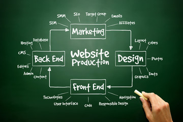 Diagram of Website Production process elements for presentations