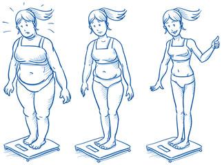 Three women standing on scales, overweight, slim fitness