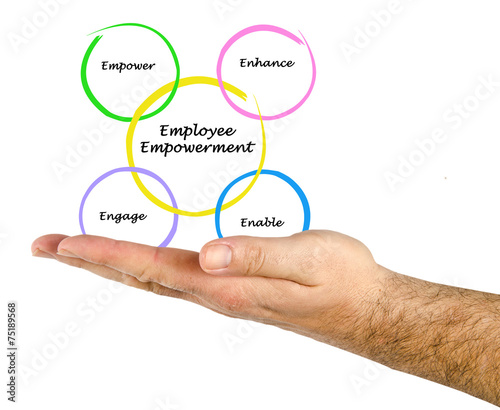 project report on employee empowerment Employee empowerment research focuses on and enduring focus on employee empowerment empowering employees within the a research project on the.