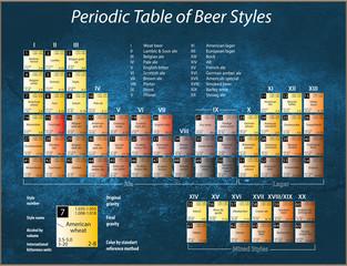 Bier Periodensystem blau